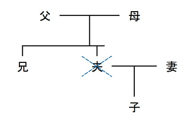 @@@相続図400pix.jpg