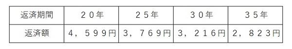 住宅ローン審査表3.jpg