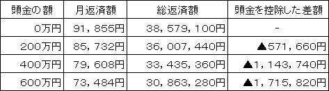 住宅購入_頭金の図1.jpg