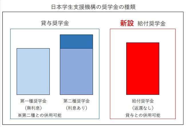 日本学生支援機構の奨学金の種類650pix.jpg