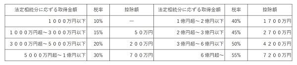 相続税額速算表.jpg