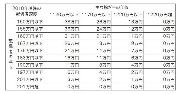 配偶者控除拡大600pix.jpg