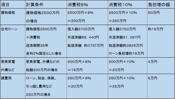 消費税10%_図.jpg