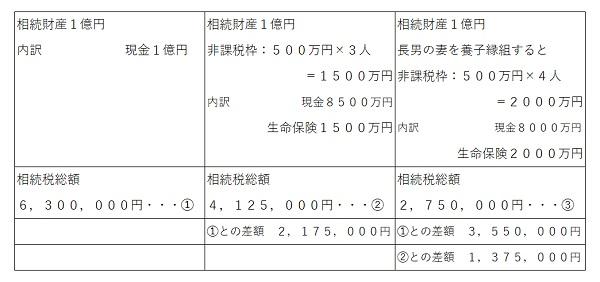 2相続財産1億円を相続する場合.jpg