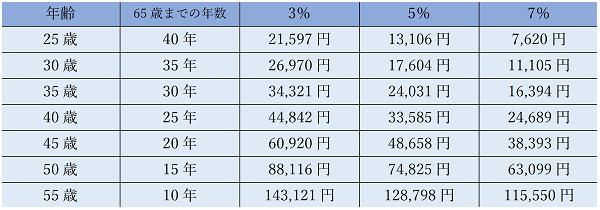 ②老後不足する2000万円600pix.png