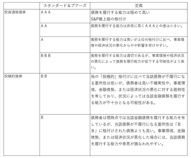 ★★スタンダード&プアーズ650pix.png