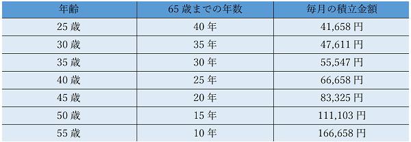 ➀老後不足する2000万円600pix.png