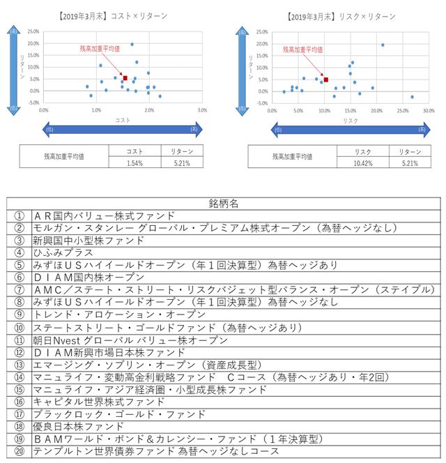 【2019年3月末】コストリスク×リターン640.png