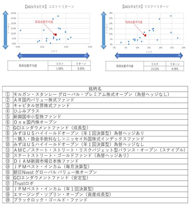 【2021年3月末】コストリスク×リターン639.png