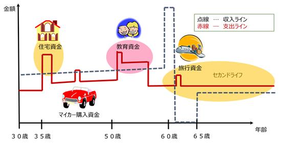 将来の収支はライフプラン作ることで把握できるの図.png