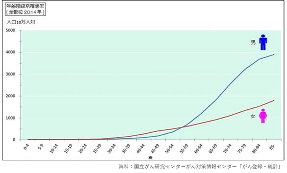 年齢階級別罹患率.png