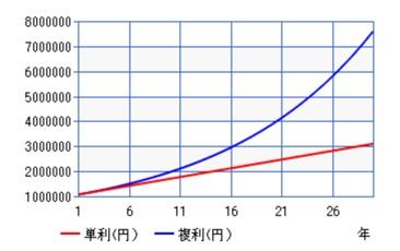 複利の効果が期待できるメリット1の図.jpg