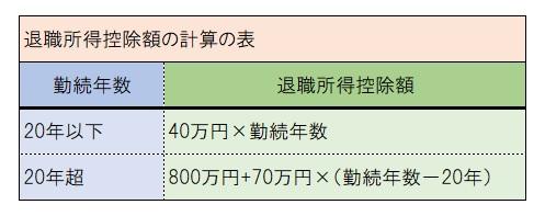 退職所得控除額の計算の表.jpg