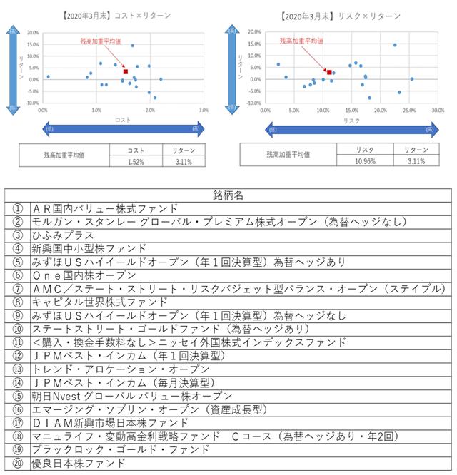 2020年3月末】コストリスク×リターン640.png