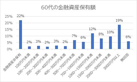 60代の金融資産保有額.png