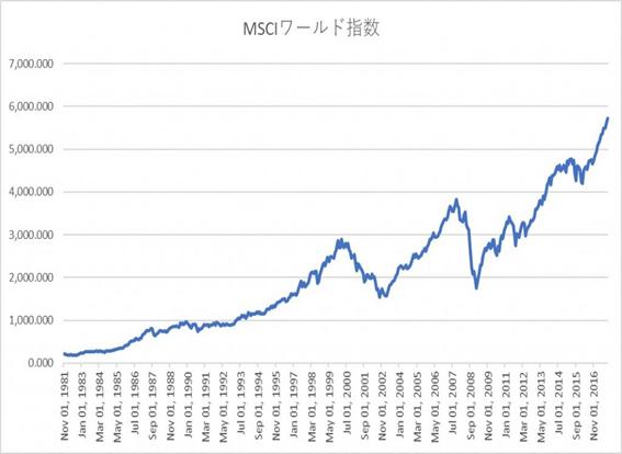 MSCIワールド指数.png